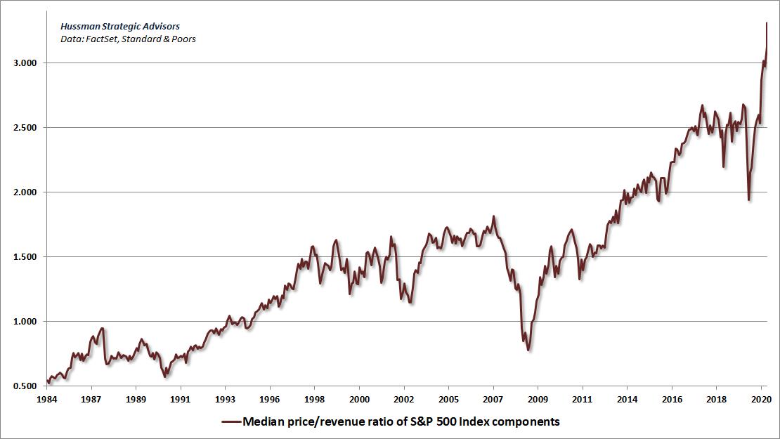 S&P 500 median price/revenue ratio