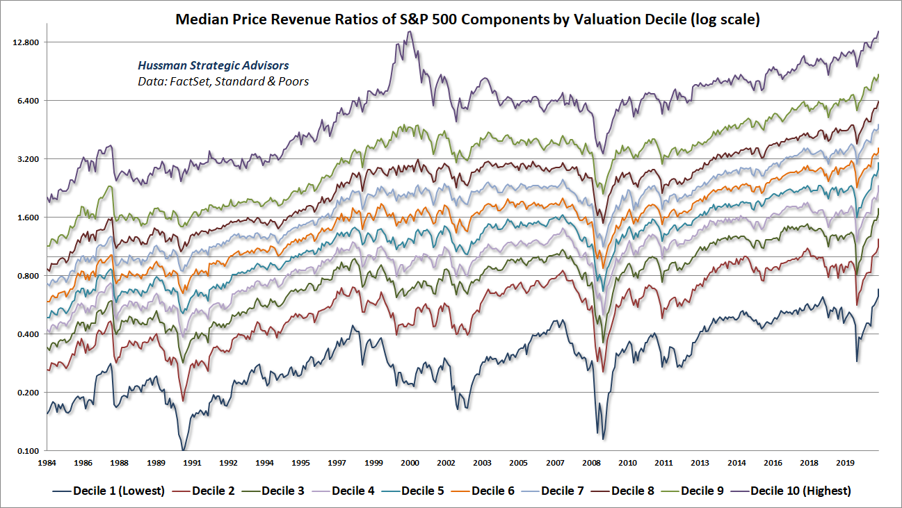 S&P 500 median price/revenue ratios by valuation decile