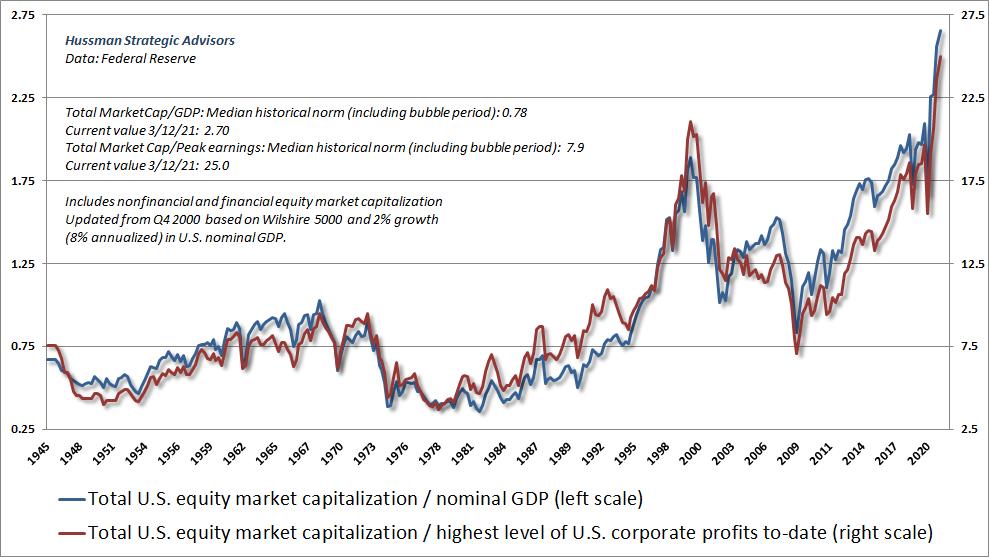 MarketCap/GDP and MarketCap/Peak Earnings
