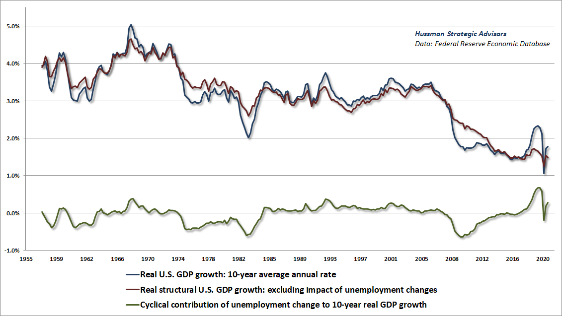 Structural and cyclical real GDP growth