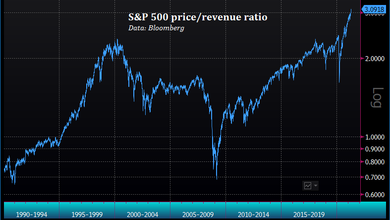 S&P 500 price/revenue ratio