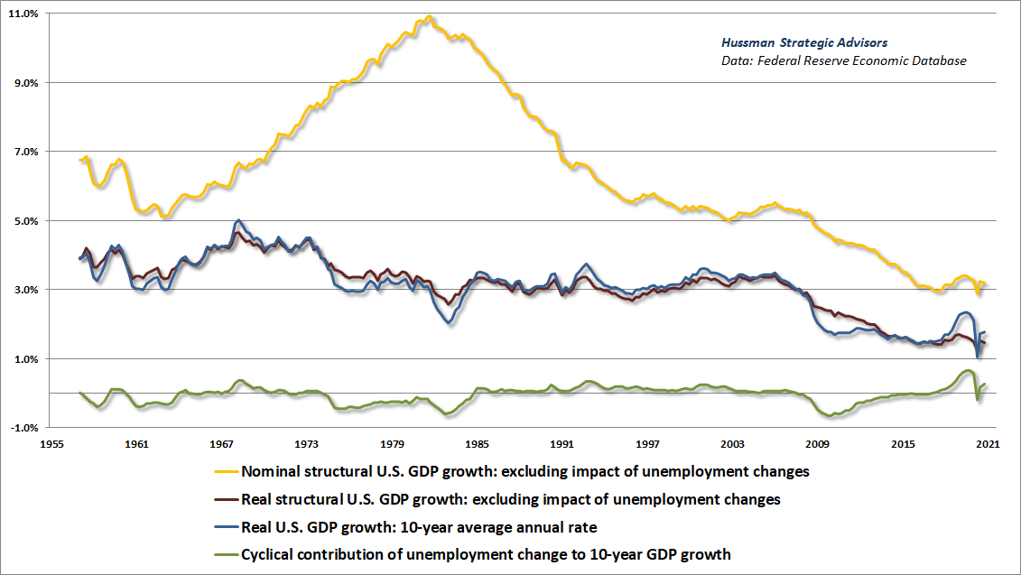 Structural and cyclical GDP growth