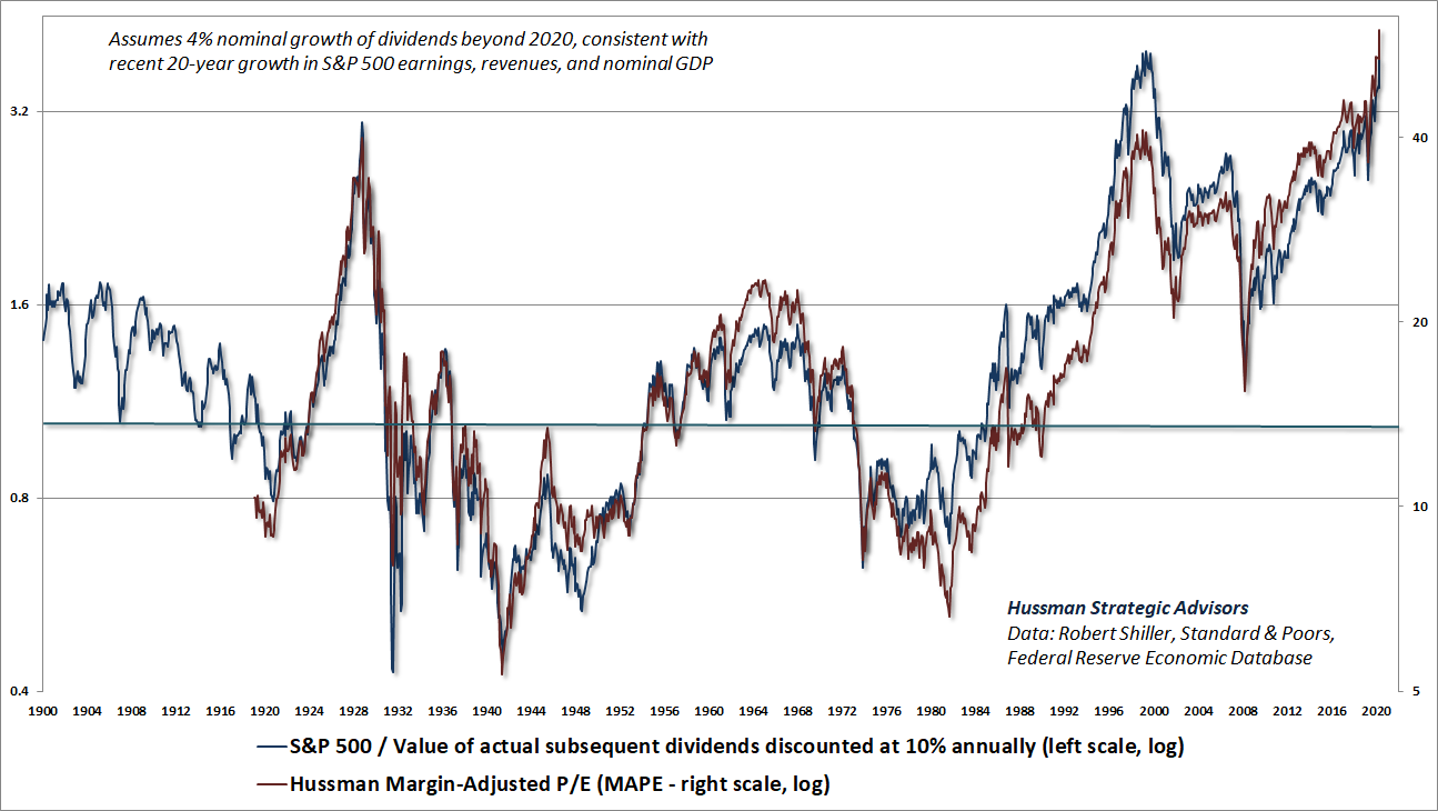 S&P 500 price to discounted dividends