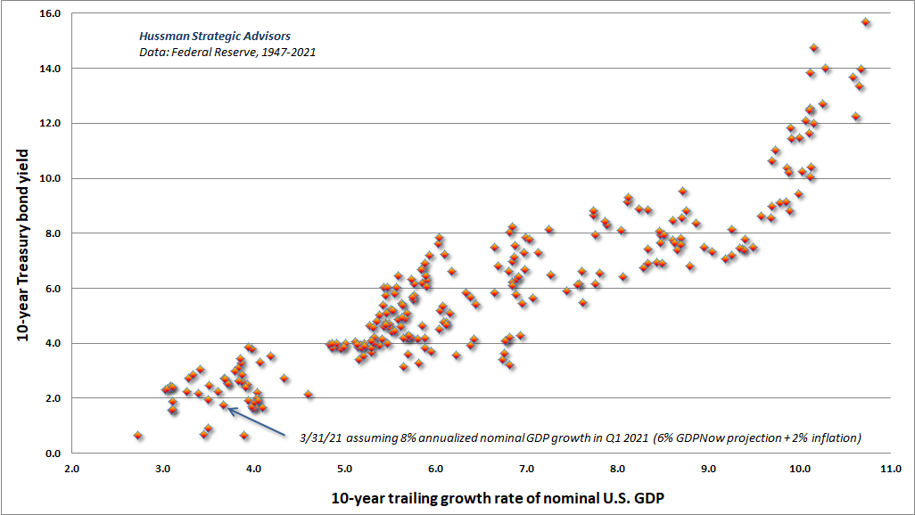 Interest rates and 10-year GDP growth