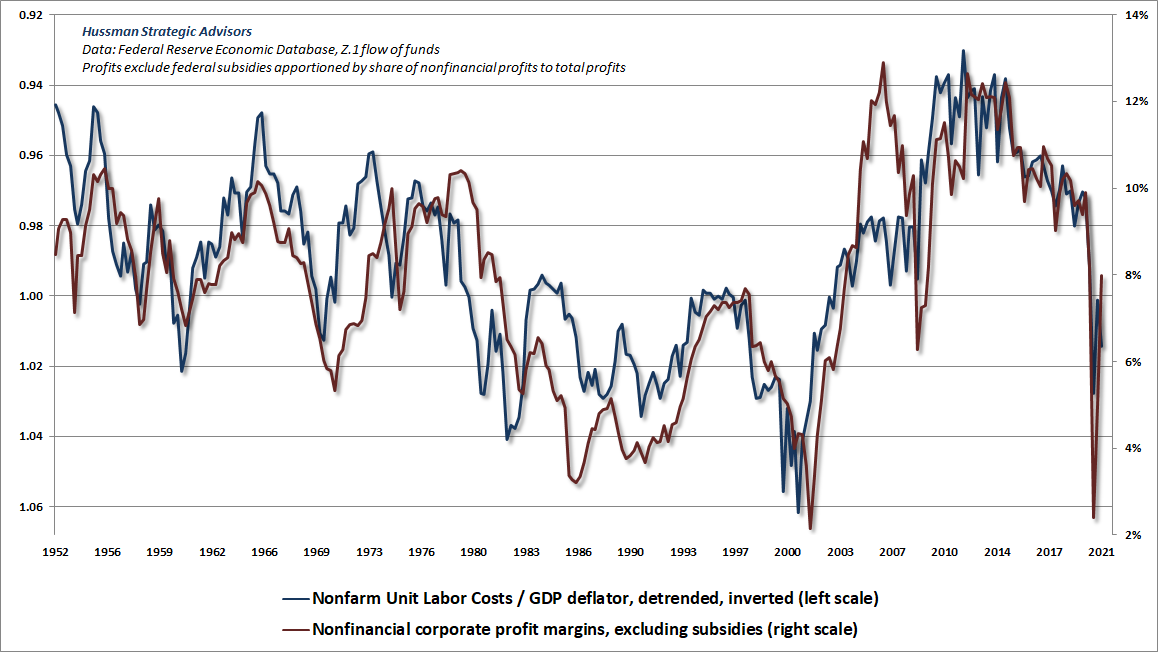 Profit margins and unit labor costs