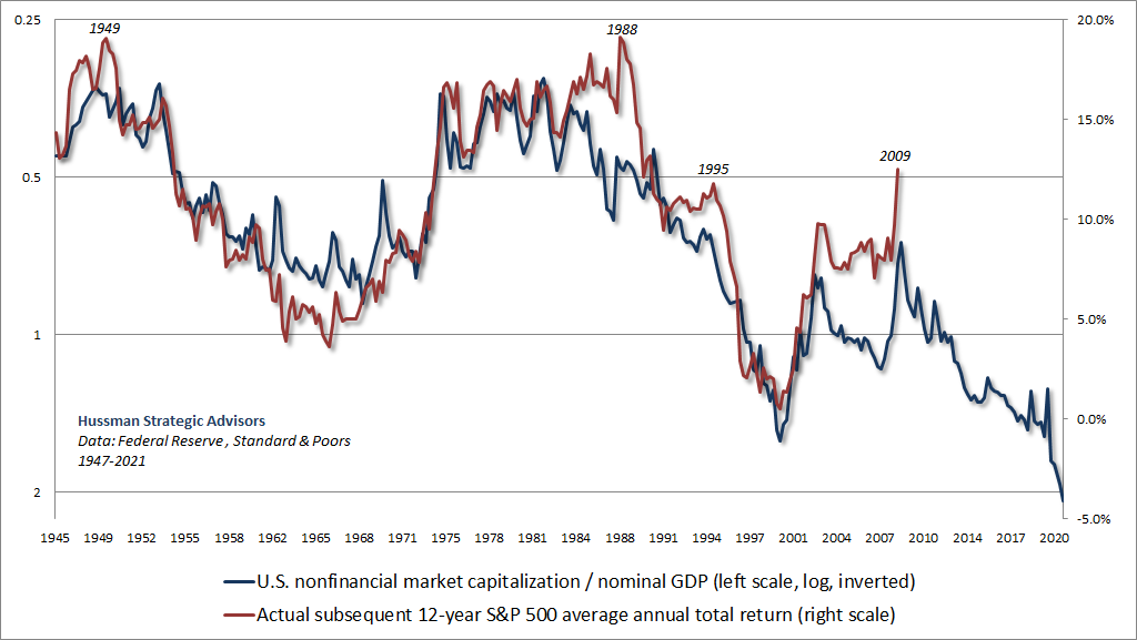Market capitalization to GDP and subsequent 12-year S&P 500 total returns