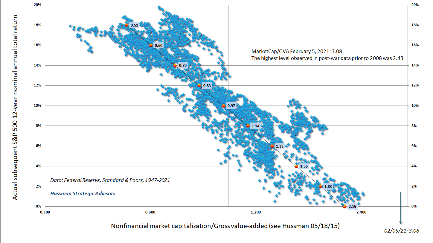 Market capitalization to corporate gross value-added and subsequent 12-year S&P 500 total returns