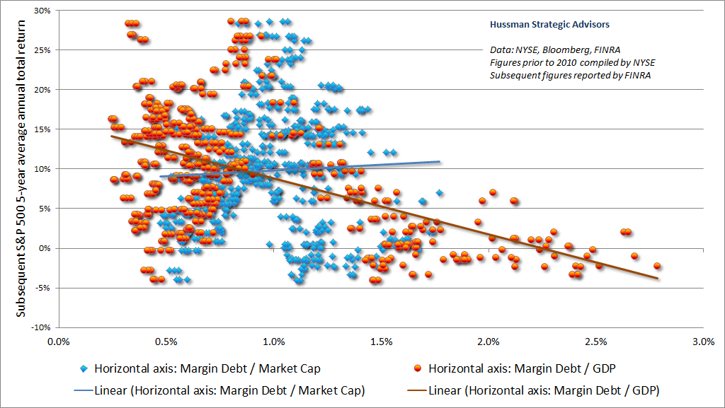 Margin debt to GDP and subsequent 5-year S&P 500 total returns
