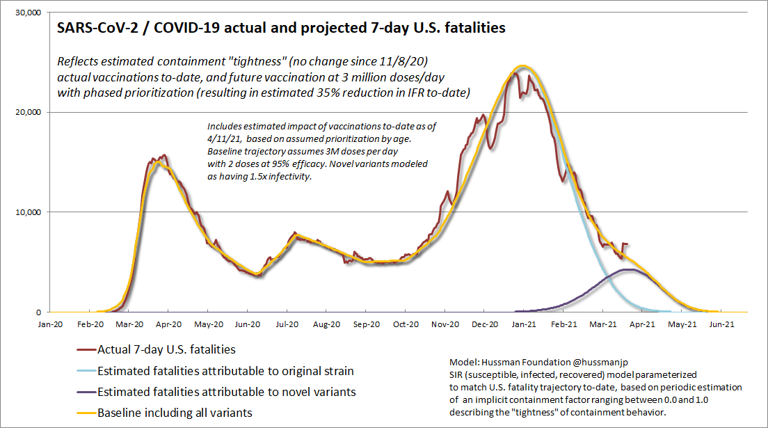 Projected 7-day U.S. COVID-19 fatalities (Hussman)