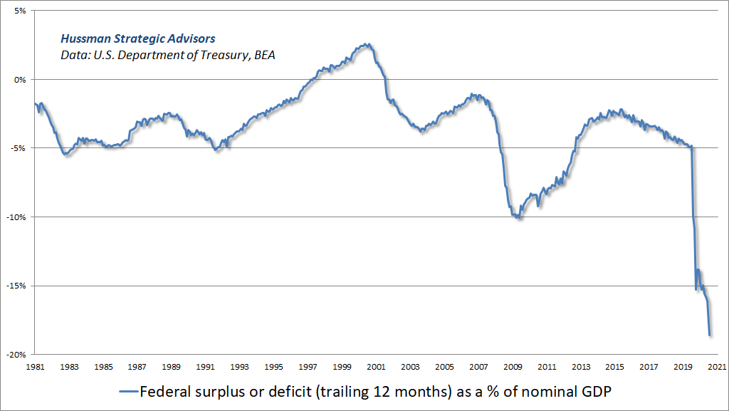 U.S. Federal deficit as a % of GDP