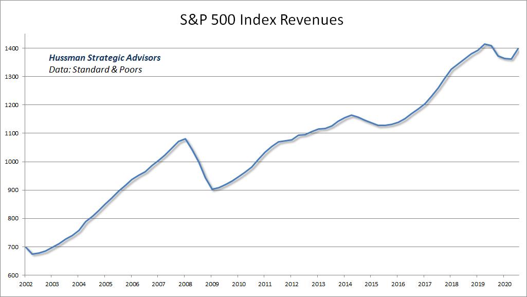 S&P 500 Index revenues