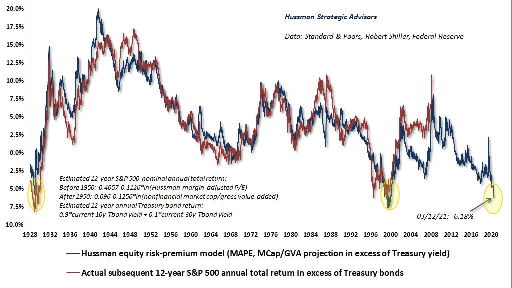 Estimated S&P 500 equity risk premium (Hussman)