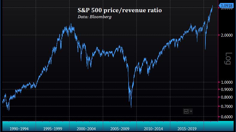 S&P 500 price/revenue ratio