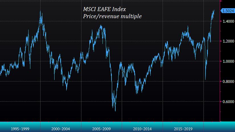 MSCI EAFE price/revenue ratio