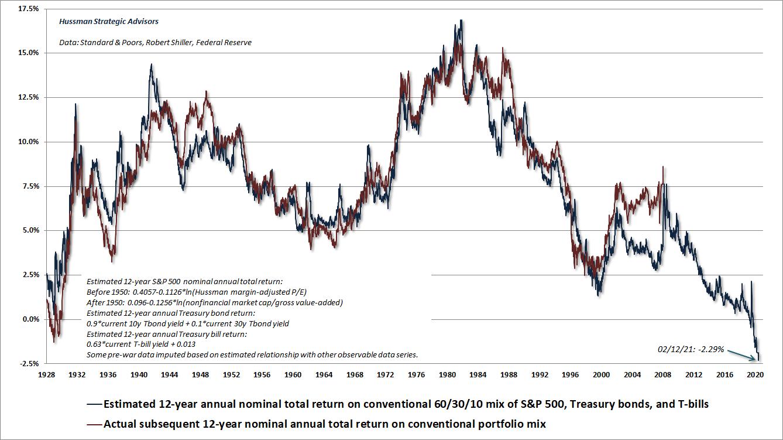 Estimated 12-year returns for a conventional portfolio mix 60% stocks, 30% bonds, 10% cash (Hussman)