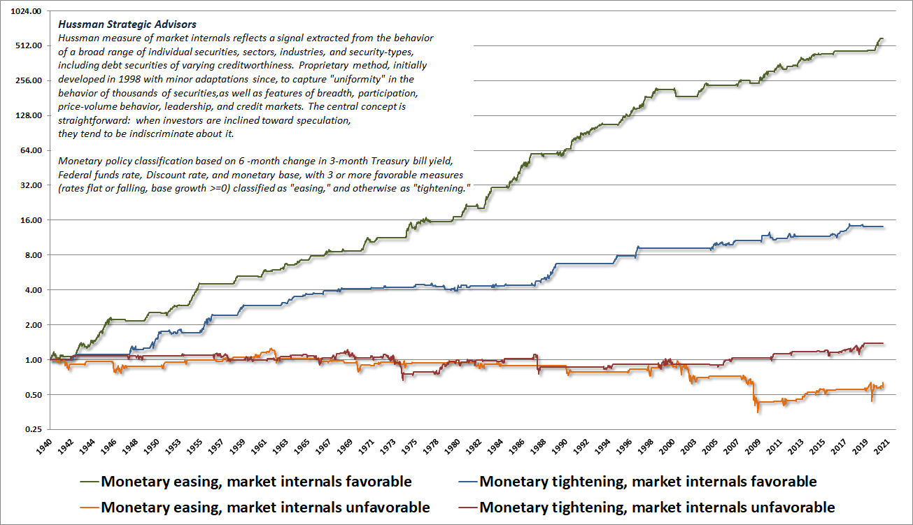 Monetary policy, market internals, and S&P 500 total returns (Hussman)