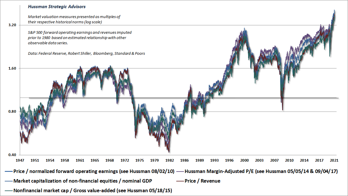 Market valuation measures (Hussman)