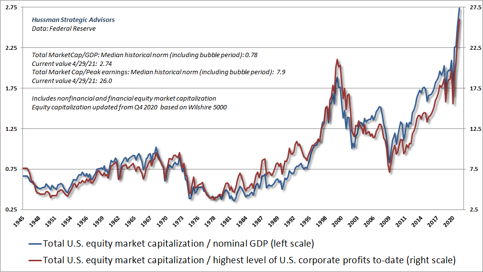 U.S. equity market cap to GDP and peak corporate earnings (Hussman)