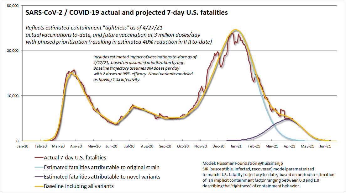 Projected and actual U.S 7-day COVID-19 fatalities (Hussman Foundation)