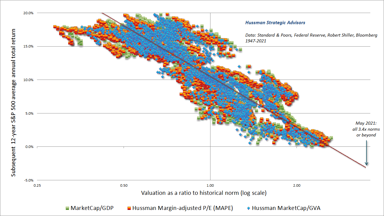 Market valuations (Hussman) and subsequent market returns 1947-2021