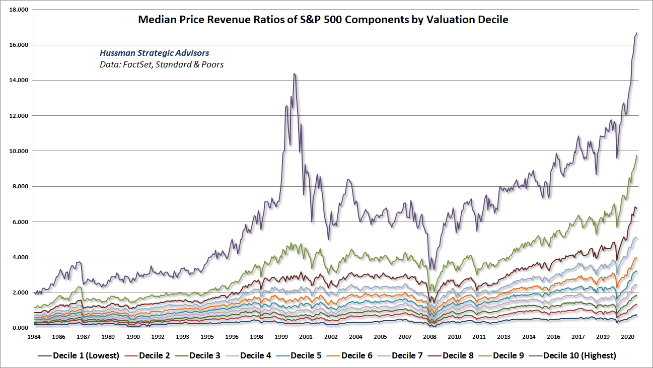 Median price revenue ratios of S&P 500 components by valuation decile