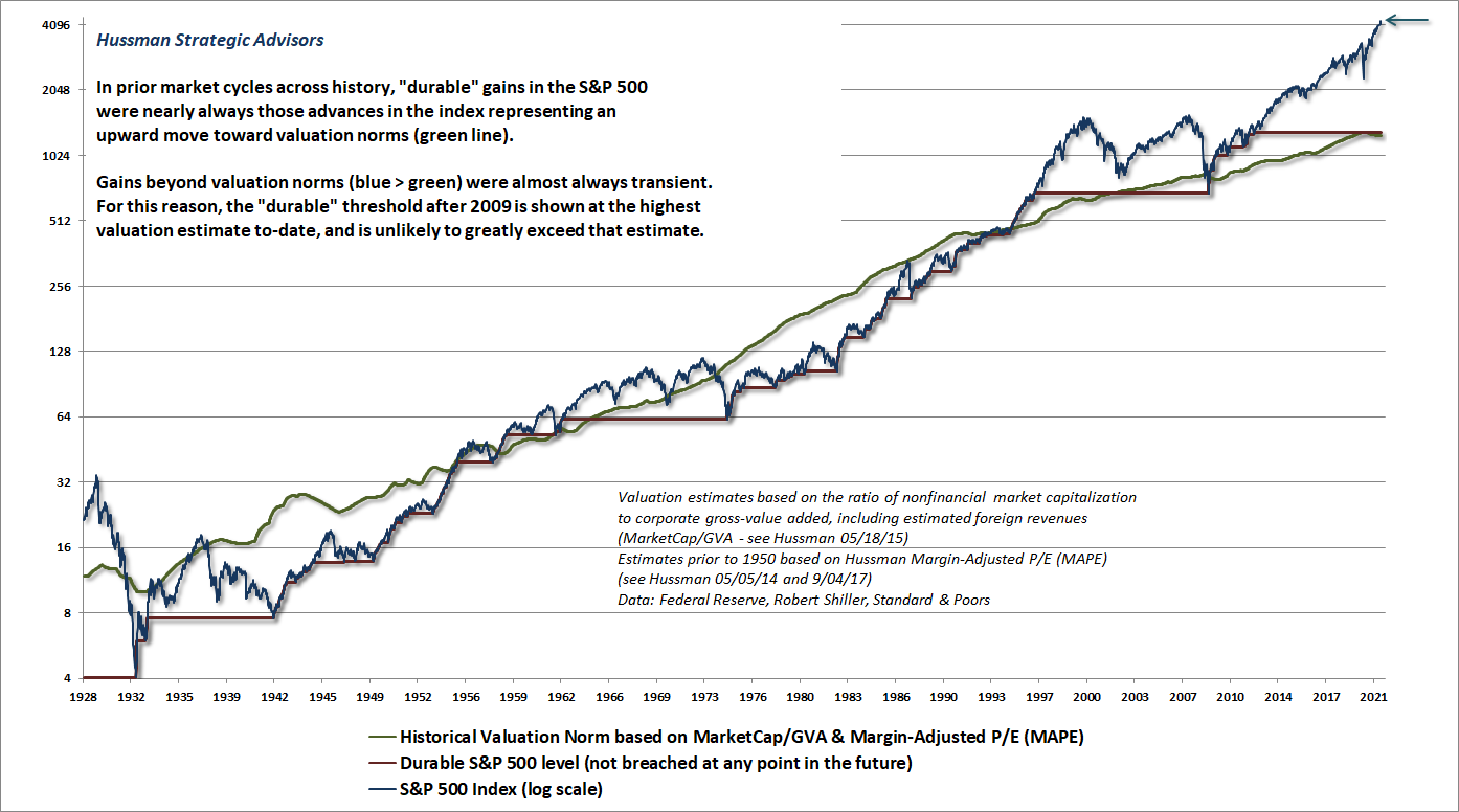 Durable and transient fluctuations in the S&P 500 Index (Hussman)
