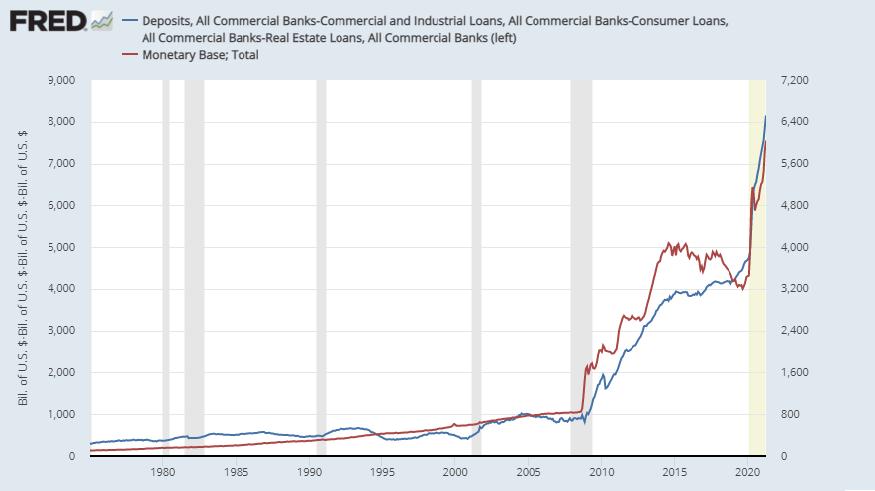Dépôts bancaires commerciaux - prêts contre base monétaire