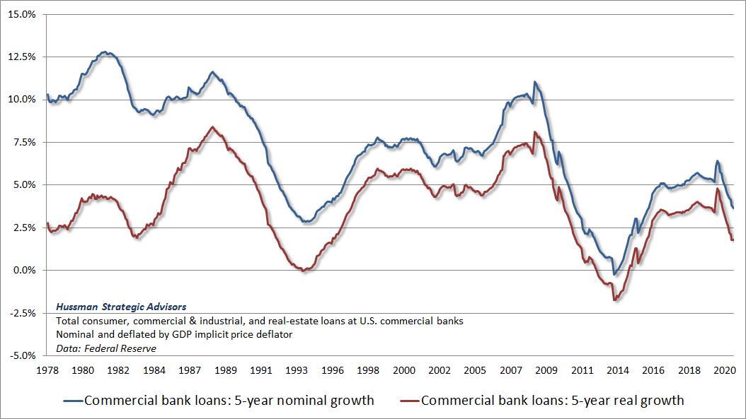 Taux de croissance sur 5 ans des prêts des banques commerciales