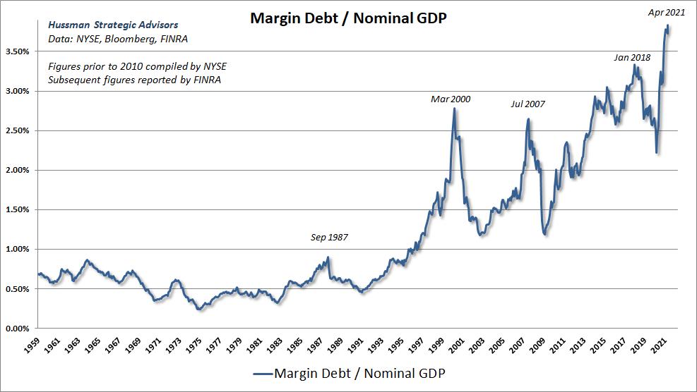 Marge dette/PIB