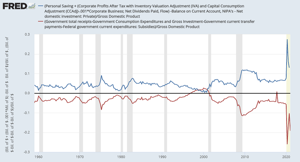 The shortfall of one sector is always the surplus of another