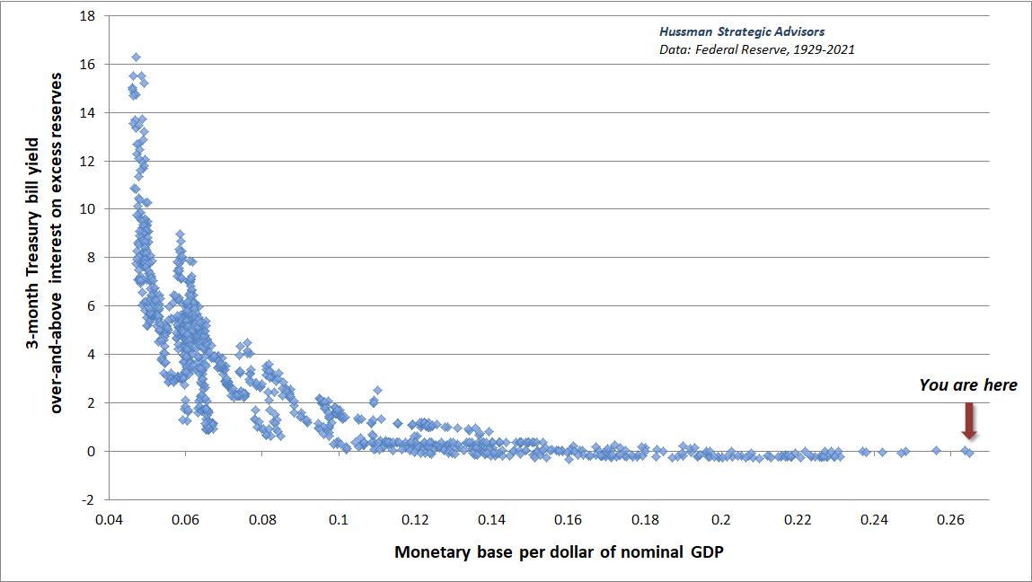 Monetary base/GDP versus Treasury bill rate (in excess of IOER) - Hussman