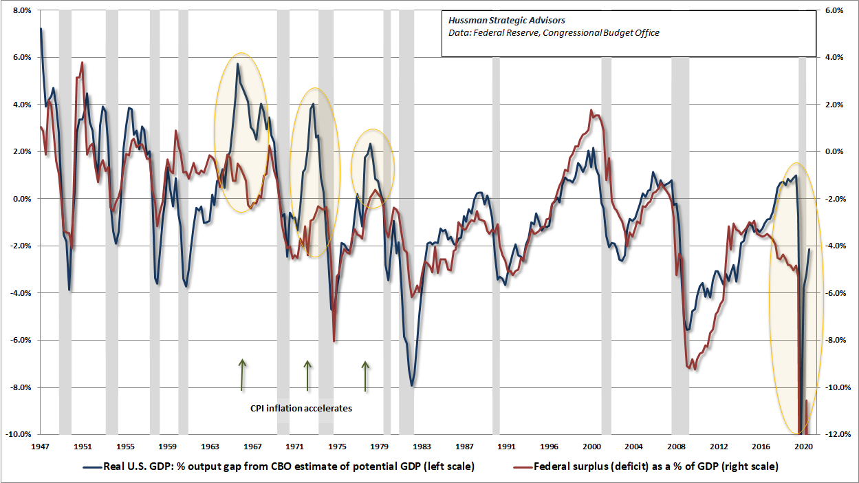 Cyclically excessive deficits and inflation pressures