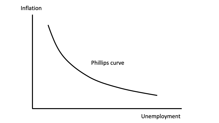 The textbook version of the Phillips Curve