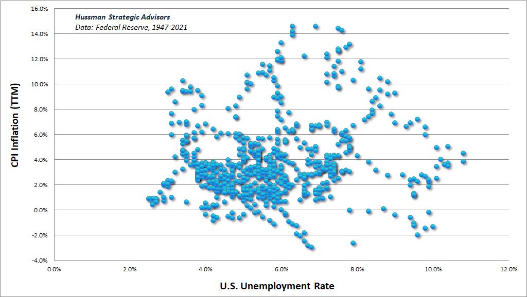 U.S. unemployment vs TTM CPI inflation
