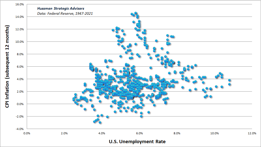 U.S. unemployment vs subsequent 12-month CPI inflation