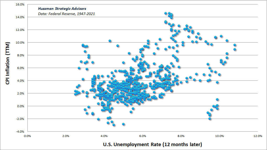U.S. CPI inflation vs unemployment 12-months later