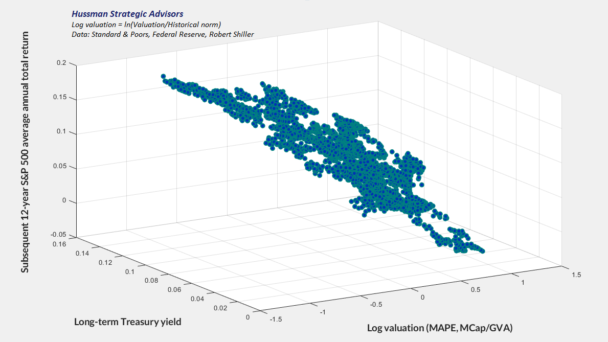 Valuations, interest rates, and subsequent S&P 500 total returns