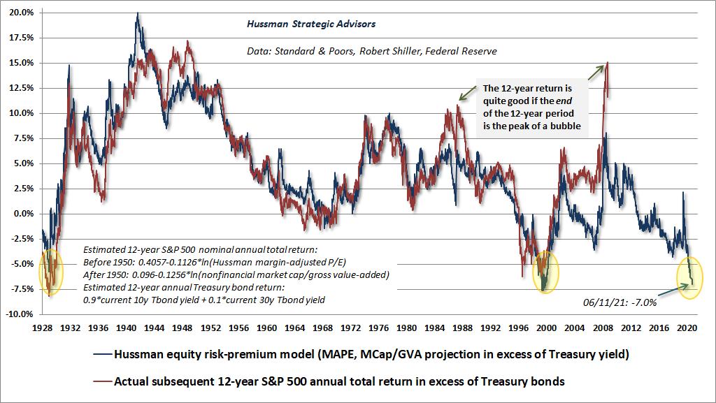 Hussman equity risk-premium model