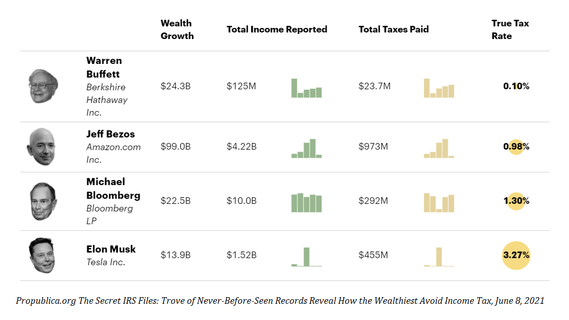ProPublica: effective tax rates of billionaires