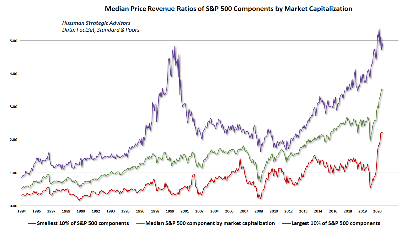 Median price/revenue ratio of S&P 500 components by market capitalization