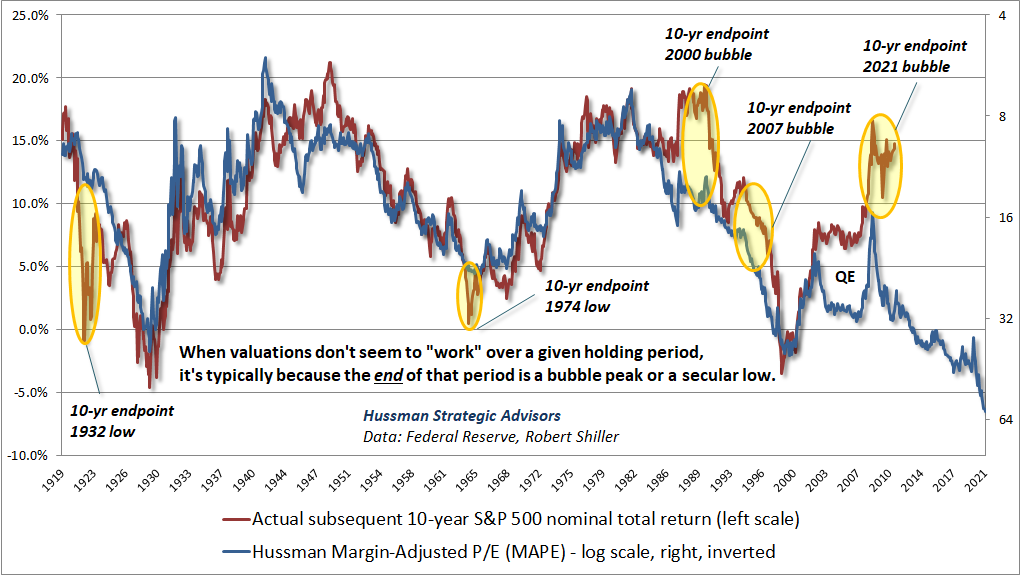 When valuations don't seem to work, they have often reached an extreme