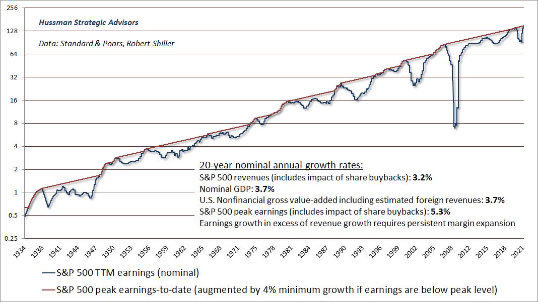 S&P 500 peak-to-peak earnings