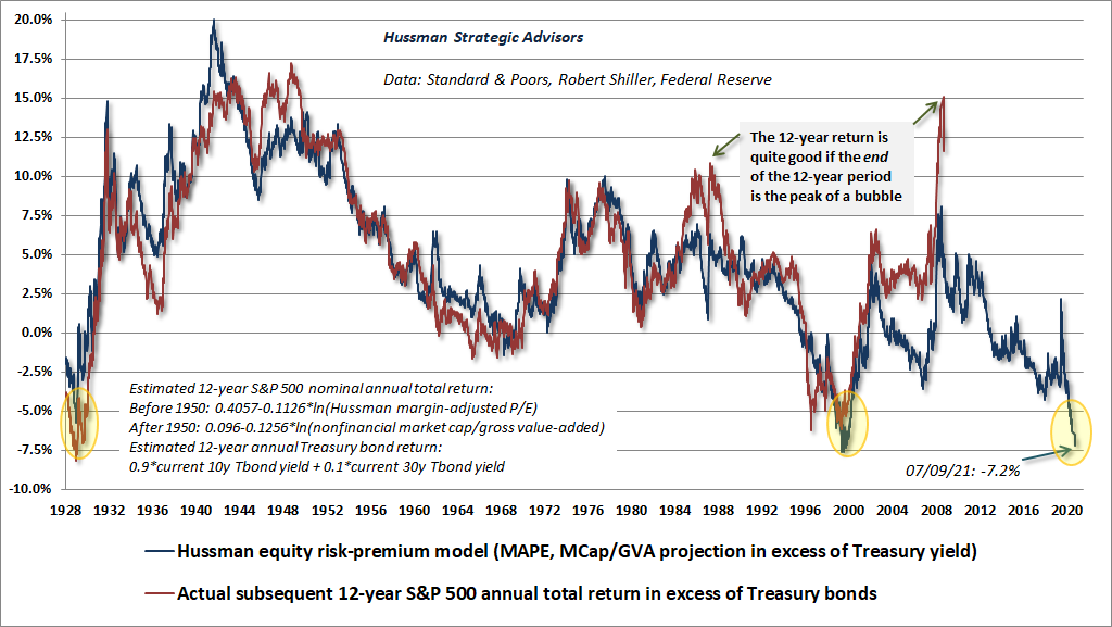 Hussman equity risk premium measure
