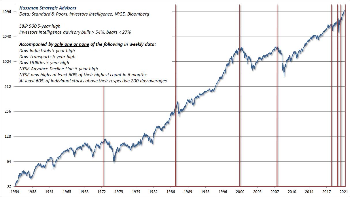 Emerging stock market divergences - July 2021