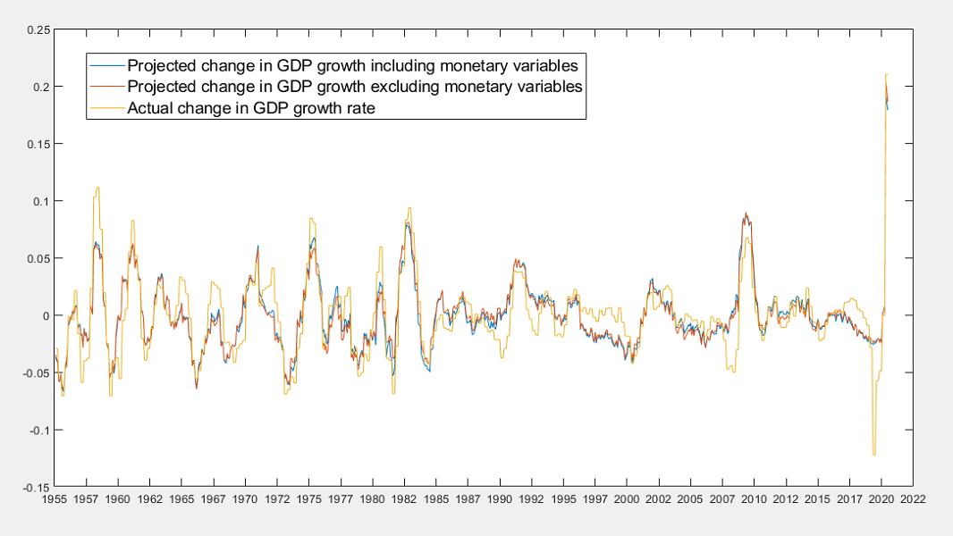 Real GDP growth with monetary and non-monetary projections