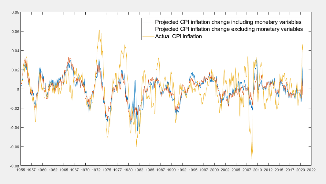 CPI inflation changes with monetary and non-monetary projections