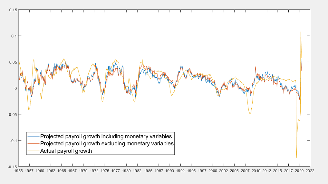 Non-farm payroll growth with monetary and nonmonetary projections