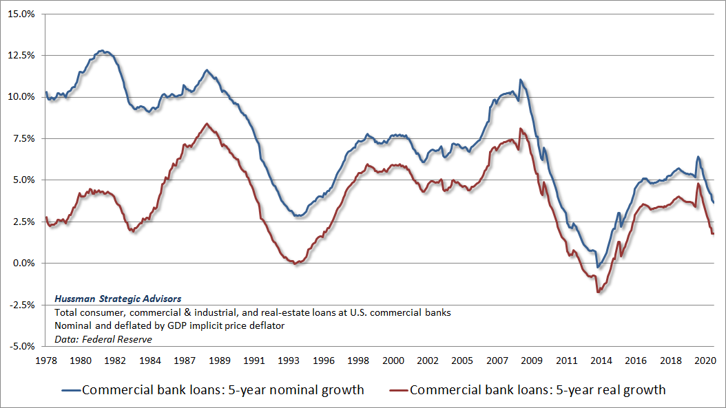 Commercial bank loan growth