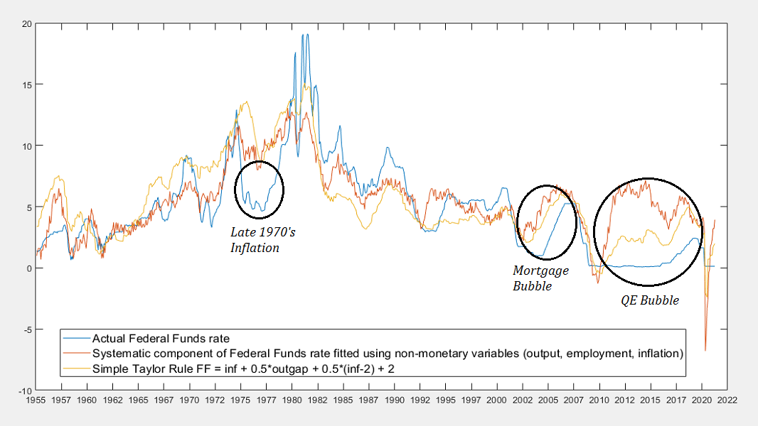 Hussman - Systematic and activist components of monetary policy