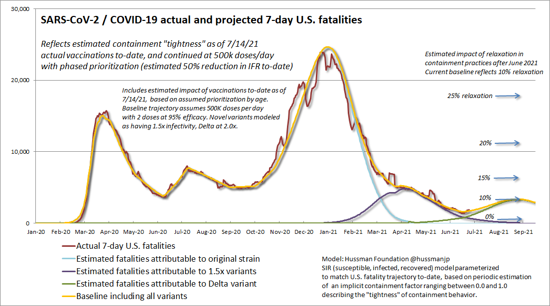 U.S. COVID-19 projected 7-day fatalities (Hussman Foundation)